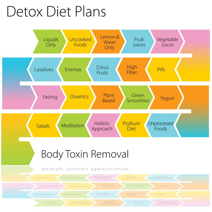 7 Ways To Detox Your Body Fitnea Com